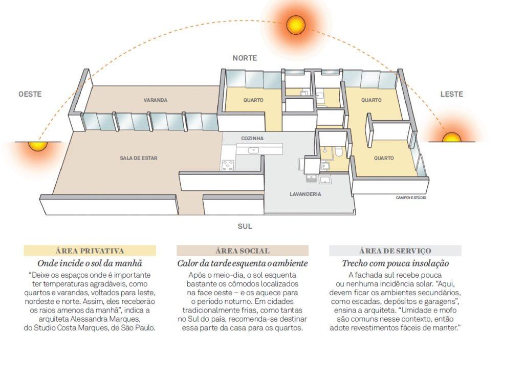 orientação solar adequada - Alexandre Gratt
